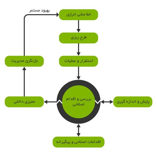 سیستم مدیریت انرژی EMS