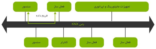 شبکه KNX