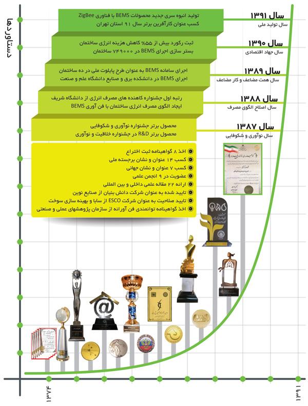 نمودار رشد شرکت تماس گستر کیش